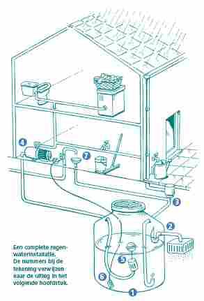 Werking grondwaterpomp